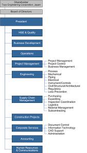 Ca Chart Organization Chart Toyo Canada