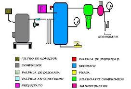 compresor de aire partes. resumamos pues en forma de esquema el circuito del que hemos tratado sus componentes. compresor aire partes w