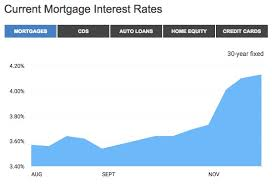 Bankrate Mortgage Chart Current Mortgage Interest Rates Bankrate Com Grady