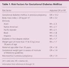 Diabetes Medication Chart 2017 Pdf Screening Diagnosis And Management Of Gestational Diabetes