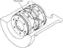 Thrust Bearings An Overview Sciencedirect Topics