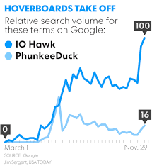 Hoverboard Sales Chart Hoverboard 101 What You Need To Know