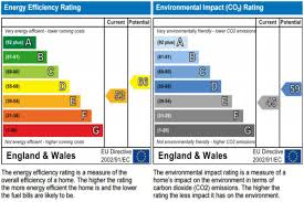 Eer Rating Chart 2018 Energy Performance Certificates Epc Explained