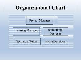 Organizational Plan Roles Responsibilities 1