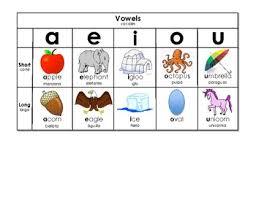 Spanish English Vowel Chart