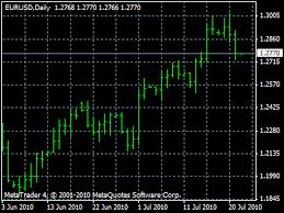 Range Bar Chart Mt4 Forex Chart Types Line Bar Candlestick Timeframes
