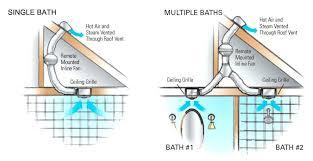 how to install bathroom exhaust fan through roof a the design vent com