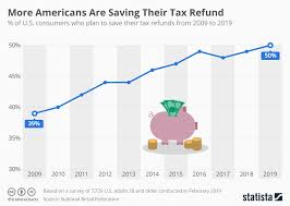 2015 Refund Cycle Chart Chart More Americans Are Saving Their Tax Refund Statista