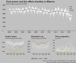 Alberta Distance Chart The Most Important Charts To Watch In 2019 Macleans Ca