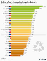 Chart Belgians Top In Europe For Recycling Batteries Statista