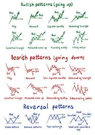 Chart Pattern Forex stock photos and royalty-free images, vectors and  illustrations | Adobe Stock