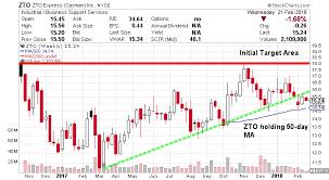 Stock Market 52 Week Chart Zto Express Stock Nyse Zto Market Underestimating Growth