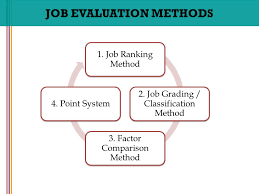 Hay Guide Chart Point System Job Evaluation Method