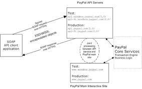 paypal soap api basics   paypal developerpaypal soap api basics
