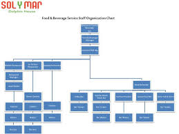 Organizational Chart Food And Beverage Ppt Food Beverage Service Staff Organization Chart