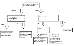 Monetary Policy Flow Chart Productivity Macro Policy Choices A Flow Chart