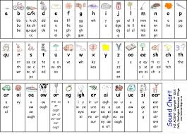 Abc alphabet phonetic sound for children will help children learn the sound of the letters in the english alphabet. Phonics Sounds Of Alphabets In Hindi Phonics Sounds Learning Phonics Phonics Chart
