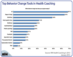 Behavior Change Chart Healthcare Intelligence Network Chart Of The Week Top