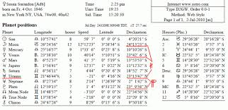 Leonardo Dicaprio Natal Chart Indicators For Acting Ability In Natal Chart Astrologers