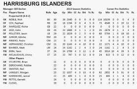 Islanders Depth Chart Enbsports Aaron Nielsen 2014 Usl Pro Harrisburg City