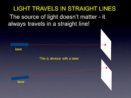 How Light Travels Discuss And Review How Light Travels And How It Interacts