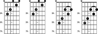C Shape Barre Chord Chart How To Use The C Form As A Moveable Barre Chord On The