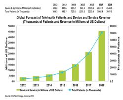 Medical Needs Caretaker Medical Wireless Vital Sign