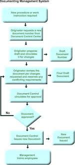 Document Control Procedure Flow Chart Business Management Tools And Info Process Flow Charts