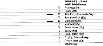 Food Data Chart Vitamin C