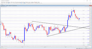 Free Fx Charts Forex Charts From Independent Data Feed
