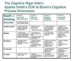 Philosophy Matrix Chart Webbs Dok Chart Depth Of Knowledge Rigor Webbs Dok