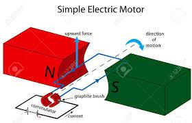 Simple electric motor diagram Kid Illustration Of Simple Electric Motor Stock Vector 24543259 123rfcom Illustration Of Simple Electric Motor Royalty Free Cliparts