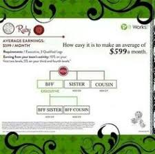 Ruby Chart It Works Emerald Executive Average Monthly Earnings Of A Emerald Is 1121