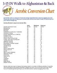 Exercise Conversion Chart Miles Conversion Chart By Emily Harrison Issuu