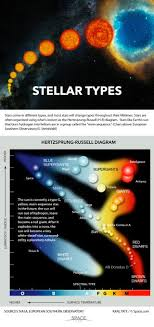 Main Sequence Star Chart How To Tell Star Types Apart Infographic Space