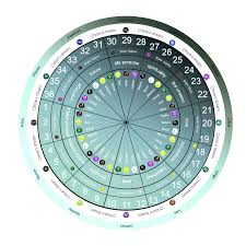Astrology Decans Chart Astrology Decanate Rulership The Houses Chloesdream