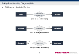 entity relationship diagram   ■e r diagram symbols entity     ■e r diagram symbols  cont    d  entity relationship diagram