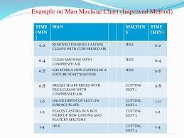 Man Machine Chart Man And Machine Chart