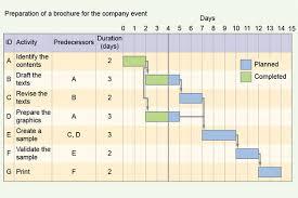 gantt charts introduction to gantt charts
