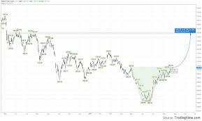 Crb Index Bullish Medium Term Signal For Index Crb By Maxto