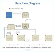 Business Data Market Elements Dot Bar Pie Charts Diagrams And likewise Database Diagram Online   Draw Database Diagram Online together with Data Flow Diagram Software  Create data flow diagrams rapidly with additionally Getting started with SQL Server database diagrams as well Process data diagram   Wikipedia also Getting started with SQL Server database diagrams as well What is a Data Flow Diagram   Lucidchart likewise Data Movement Diagrams likewise Functional Modeling with Data Flow Diagram Tutorial together with DbSchema  MongoDb GUI with Diagrams  Query   Data Tools furthermore Data Flow Diagrams. on data diagrams