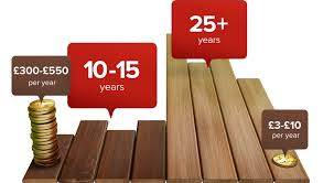 wood alternative decking. Interesting Alternative Composite Decking Costs Less Over Its Lifetime Than Does Wood And Lasts  Longer Too Throughout Wood Alternative Decking I