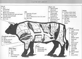 Butcher Cuts Of Beef Chart Beef Cutting Chart Butcher Alnwadi