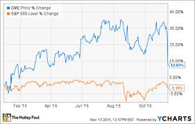 Gamestop Corp Stock Down 17 On Downgrade Falling Retail