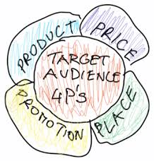 4 Ps Of Marketing Mix Updated With Example And Template