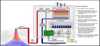 Gas Heat Pump Water Heater Solar Water Heater Vacuum Tubes