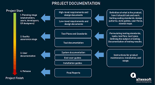 Story Card Template Is Filled During Which Phase In Agile Technical Documentation In Software Development Altexsoft