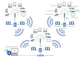 diagram of wireless network architecture diagram wireless technology layer 3 distributed ip architecture on diagram of wireless network architecture