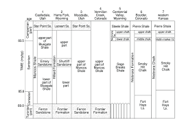 Tide Chart For Rollover Pass Stratigraphic Correlation Chart For Late Turonian Through