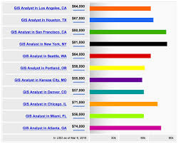 Gis Analyst A Look At Gis Salaries Gis Lounge